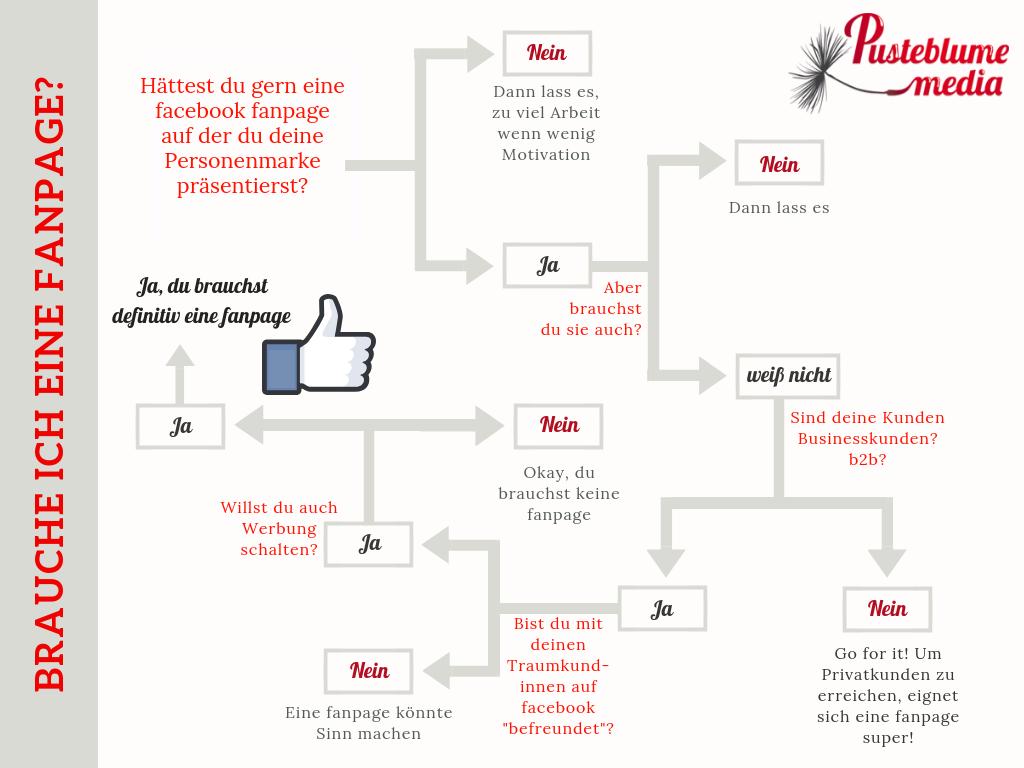 Entscheidungshilfe-facebook-Personenmarke-pusteblumemedia